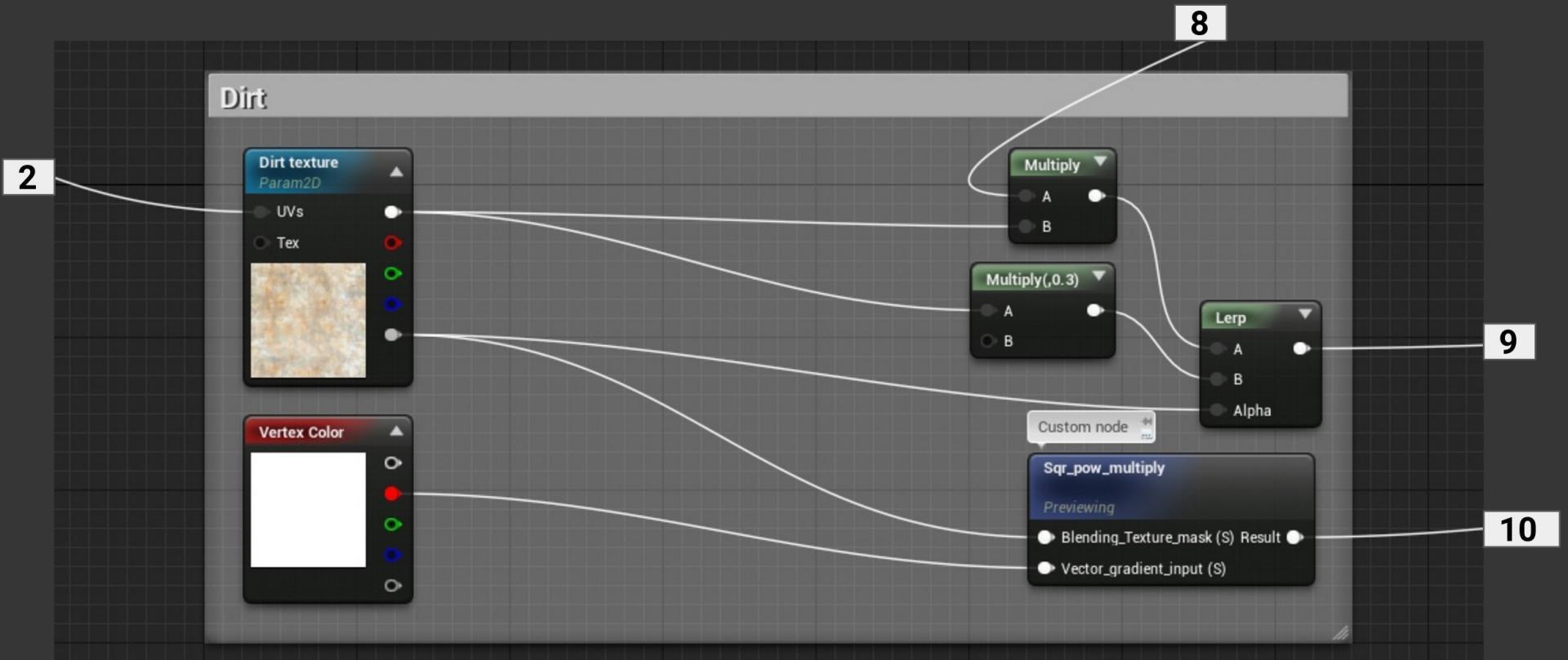 Materiały w Unreal Engine 4 - Kompletny proces tworzenia